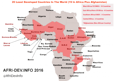 20 Least Developed Countries Globally(19 in Africa)