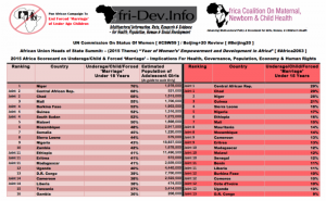 2015 Africa Scorecard On Underage_Child_Forced 'Marriage' (Afri-Dev.Info & Partners)