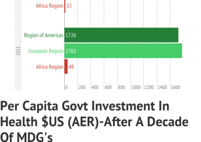 Africa Comparism With Other Regions-Per Capita Govt Investment In Health-After A Decade of MDGs
