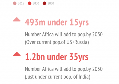Africa Population Growth 2015 To 2030 & 2050 (Need For Investment In Youth)