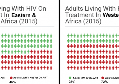 Eastern_Southern Africa Compared To West_Central Africa-Adults On HIV Treatment