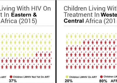 Eastern_Southern Africa Compared To West_Central Africa-Children On HIV Treatment