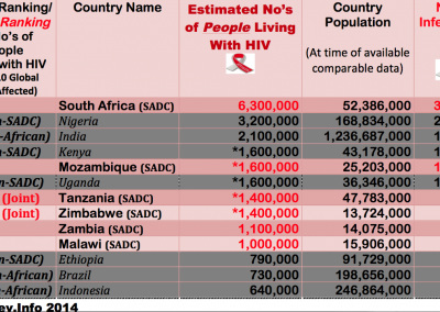 Joint Top10 Global Countries-Est No People Living With HIV