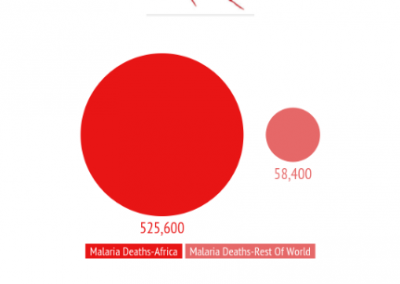 Malaria Deaths-Africa & Global