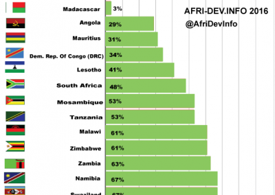 Southern Africa (SADC) Adult HIV Treatment Gap