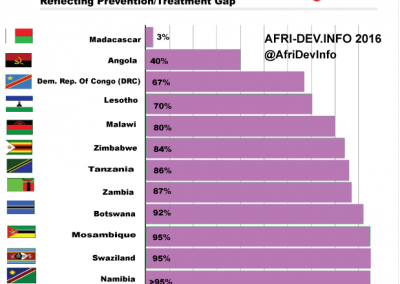 Southern Africa (SADC) Pregnant Women-Preventing Mother To Child HIV-Treatment Gap