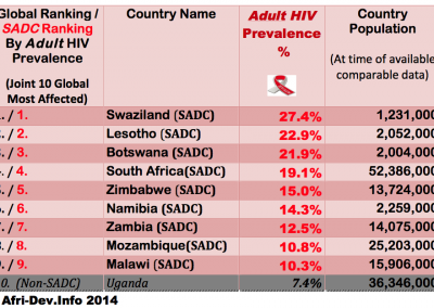 Top10 Global Countries-Adult HIV Prevalence