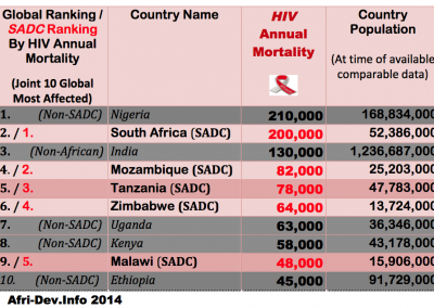 Top10 Global Countries-HIV Mortality