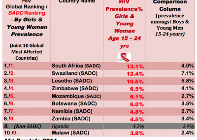 Top10 Global Countries HIV Prevalence-Young Boys & Girls 15-24 yrs