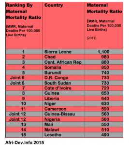 maternal death list pic 1