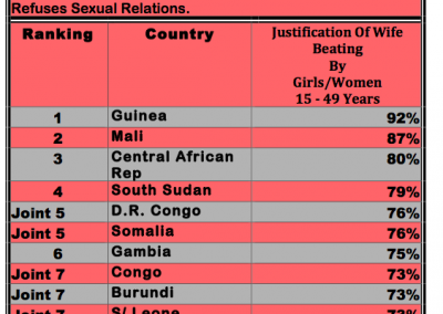 Table-on-Female-Justification-of-Gender-Based-Violence ( Top 10 African Countries)
